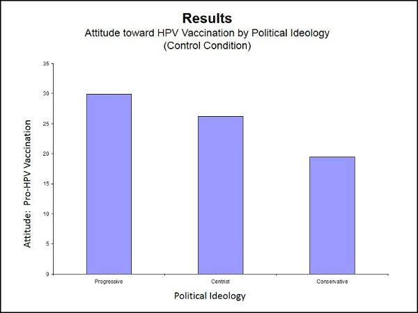 Conservatives more opposed to HPV vaccination than Progressives