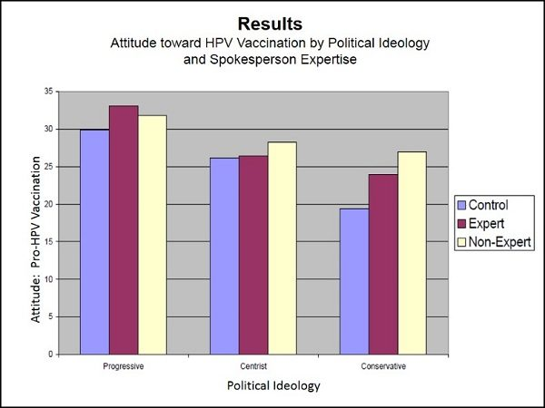 Spokesperson expertise and political ideology