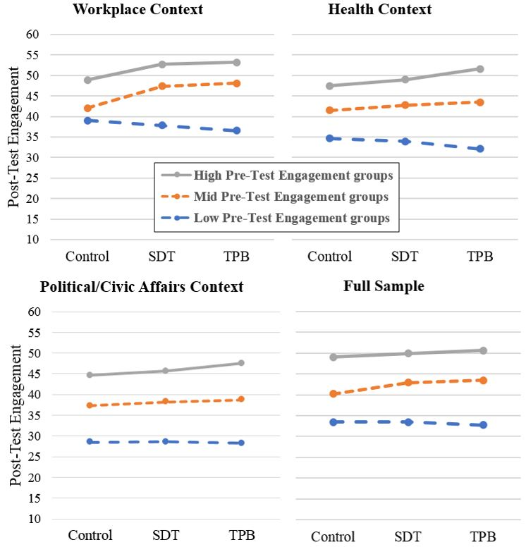 Graphs of engagement disparities