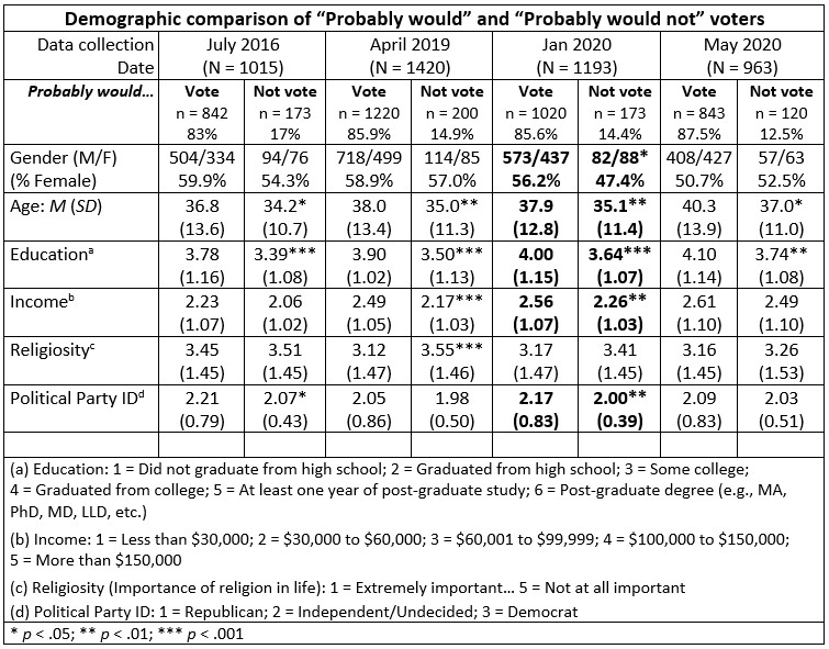 "Table comparing demographic characteristics of ""would"" and ""probably would not"" voters from 2016 through 2020."