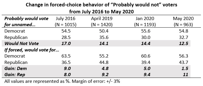 "Table showing change in force-choice behavior of ""Probably would not"" voters from July 2016 through May 2020"